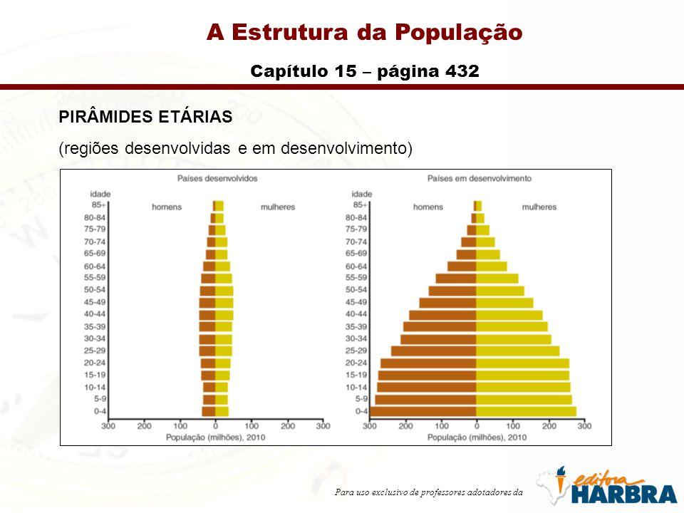 Para uso exclusivo de professores adotadores da A Estrutura da População Capítulo 15 – página 432 PIRÂMIDES ETÁRIAS (regiões desenvolvidas e em desenvolvimento)