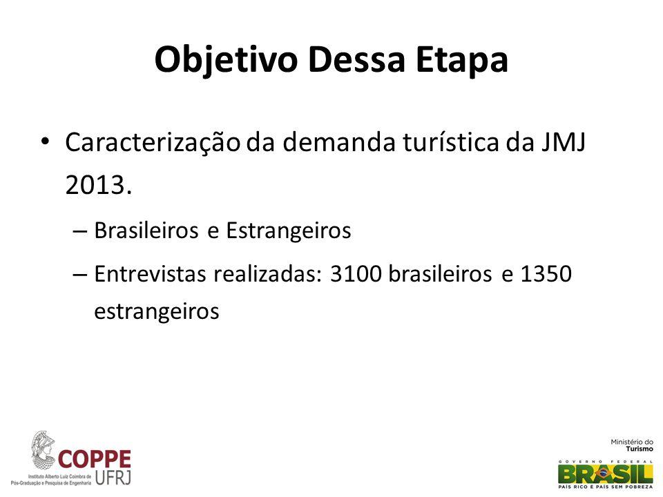 Objetivo Dessa Etapa • Caracterização da demanda turística da JMJ 2013. – Brasileiros e Estrangeiros – Entrevistas realizadas: 3100 brasileiros e 1350