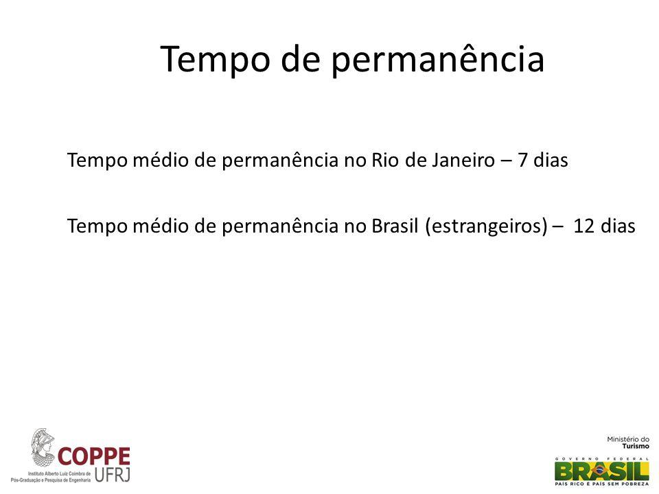 Tempo de permanência Tempo médio de permanência no Rio de Janeiro – 7 dias Tempo médio de permanência no Brasil (estrangeiros) – 12 dias