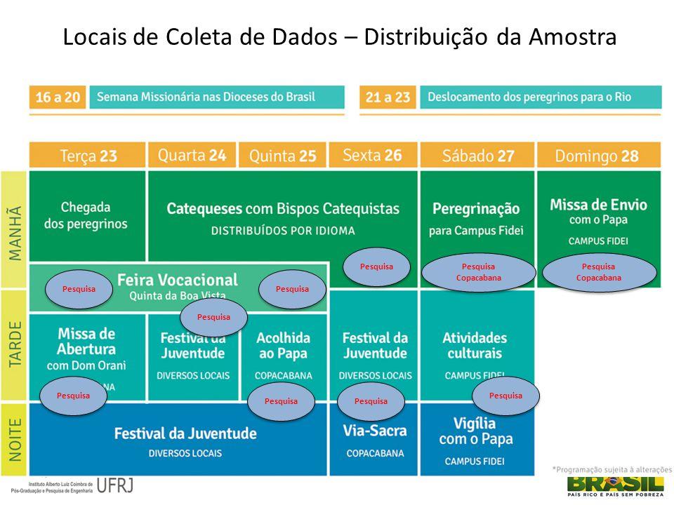 Locais de Coleta de Dados – Distribuição da Amostra Pesquisa Pesquisa Copacabana Pesquisa Pesquisa Copacabana