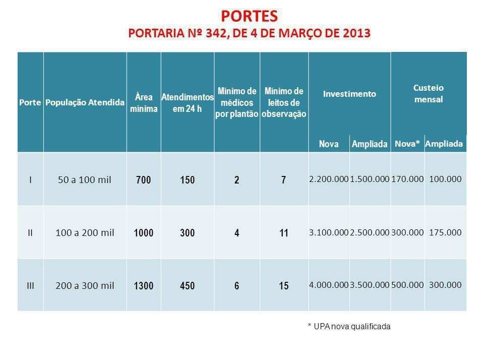 PORTES PORTARIA Nº 342, DE 4 DE MARÇO DE 2013 * UPA nova qualificada PortePopulação Atendida Área mínima Atendimentos em 24 h Mínimo de médicos por pl