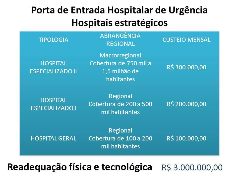 Porta de Entrada Hospitalar de Urgência Hospitais estratégicos Readequação física e tecnológica R$ 3.000.000,00