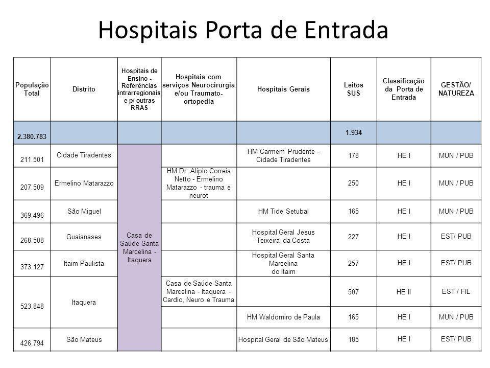 População Total Distrito Hospitais de Ensino - Referências intrarregionais e p/ outras RRAS Hospitais com serviços Neurocirurgia e/ou Traumato- ortope