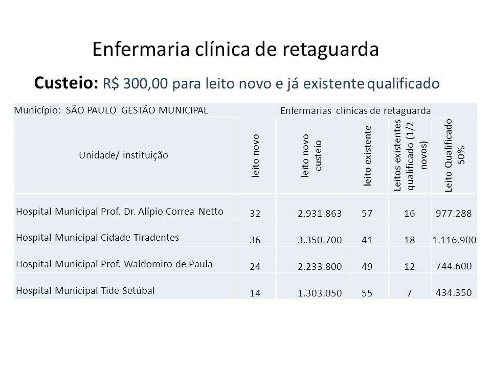 Enfermaria clínica de retaguarda Custeio: R$ 300,00 para leito novo e já existente qualificado Município: SÃO PAULO GESTÃO MUNICIPAL Enfermarias clíni