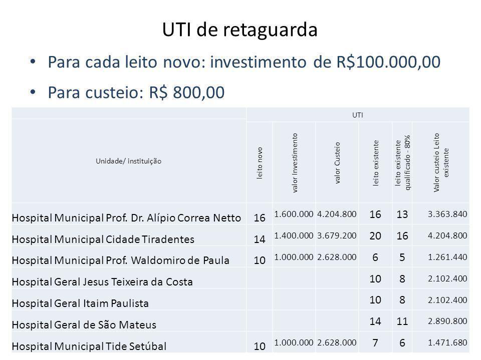 • Para cada leito novo: investimento de R$100.000,00 • Para custeio: R$ 800,00 UTI de retaguarda UTI Unidade/ instituição leito novo valor Investiment