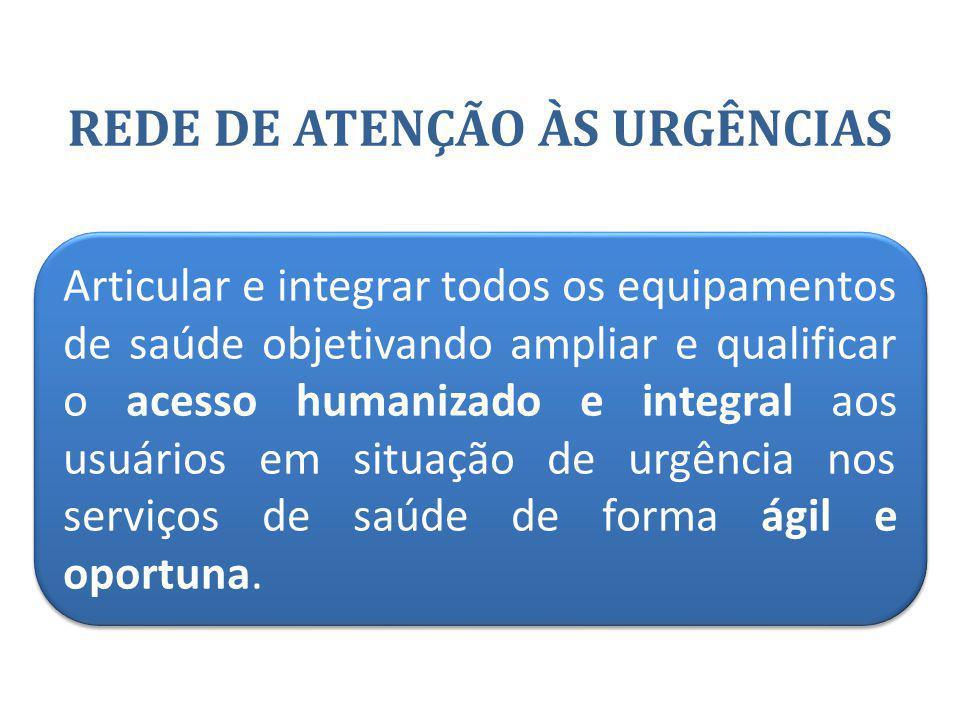 REDE DE ATENÇÃO ÀS URGÊNCIAS Articular e integrar todos os equipamentos de saúde objetivando ampliar e qualificar o acesso humanizado e integral aos u