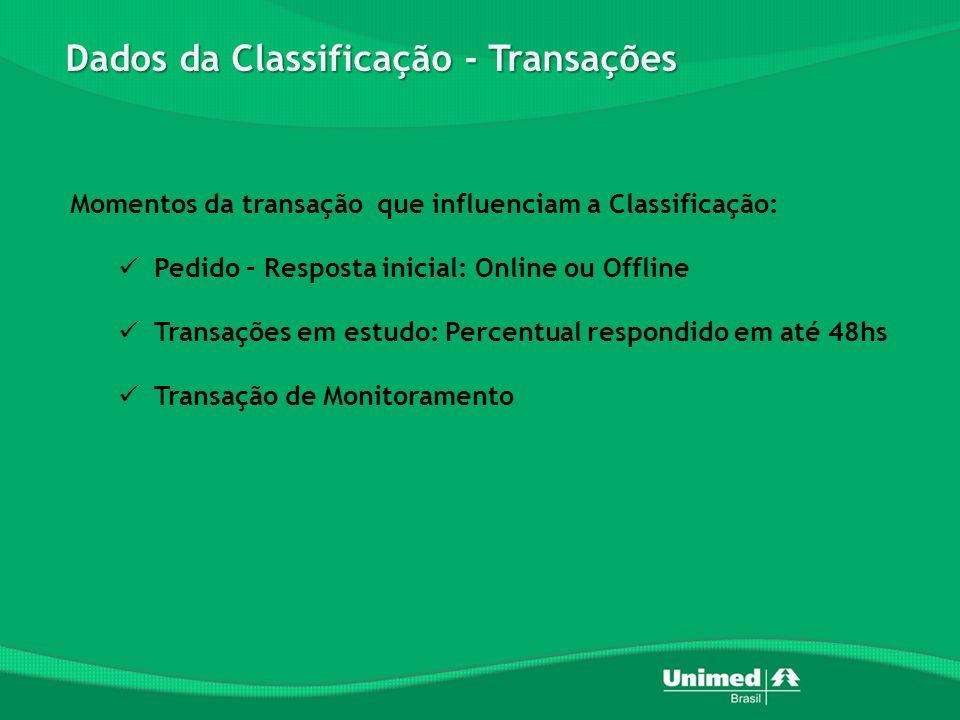 Dados da Classificação - Transações Momentos da transação que influenciam a Classificação:  Pedido – Resposta inicial: Online ou Offline  Transações em estudo: Percentual respondido em até 48hs  Transação de Monitoramento