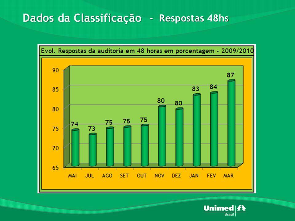 Dados da Classificação - Respostas 48hs