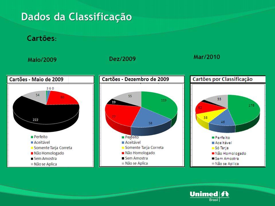 Dados da Classificação Mar/2010 Maio/2009 Dez/2009 Cartões :