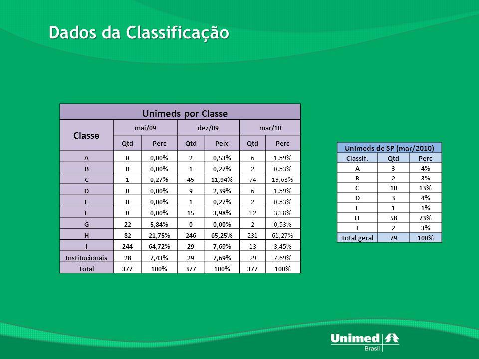 Dados da Classificação Unimeds por Classe Classe mai/09dez/09mar/10 QtdPercQtdPercQtdPerc A00,00%20,53% 61,59% B00,00%10,27% 20,53% C10,27%4511,94% 7419,63% D00,00%92,39% 61,59% E00,00%10,27% 20,53% F00,00%153,98% 123,18% G225,84%00,00% 20,53% H8221,75%24665,25% 23161,27% I24464,72%297,69% 133,45% Institucionais287,43%297,69% 297,69% Total377100%377100%377100% Unimeds de SP (mar/2010) Classif.QtdPerc A34% B23% C1013% D34% F11% H5873% I23% Total geral79100%
