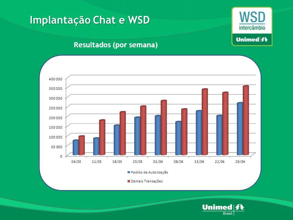 Implantação Chat e WSD Resultados (por semana)