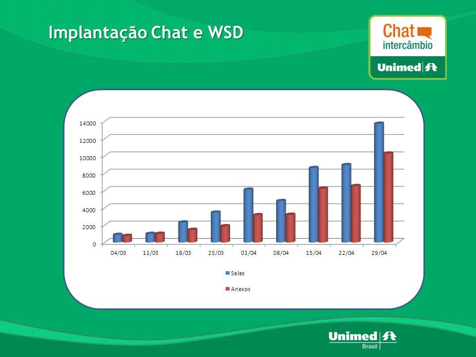 Implantação Chat e WSD