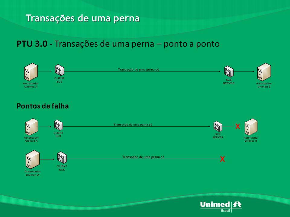 PTU 3.0 - Transações de duas pernas – ponto a ponto Ponto de falha Transação de duas pernas
