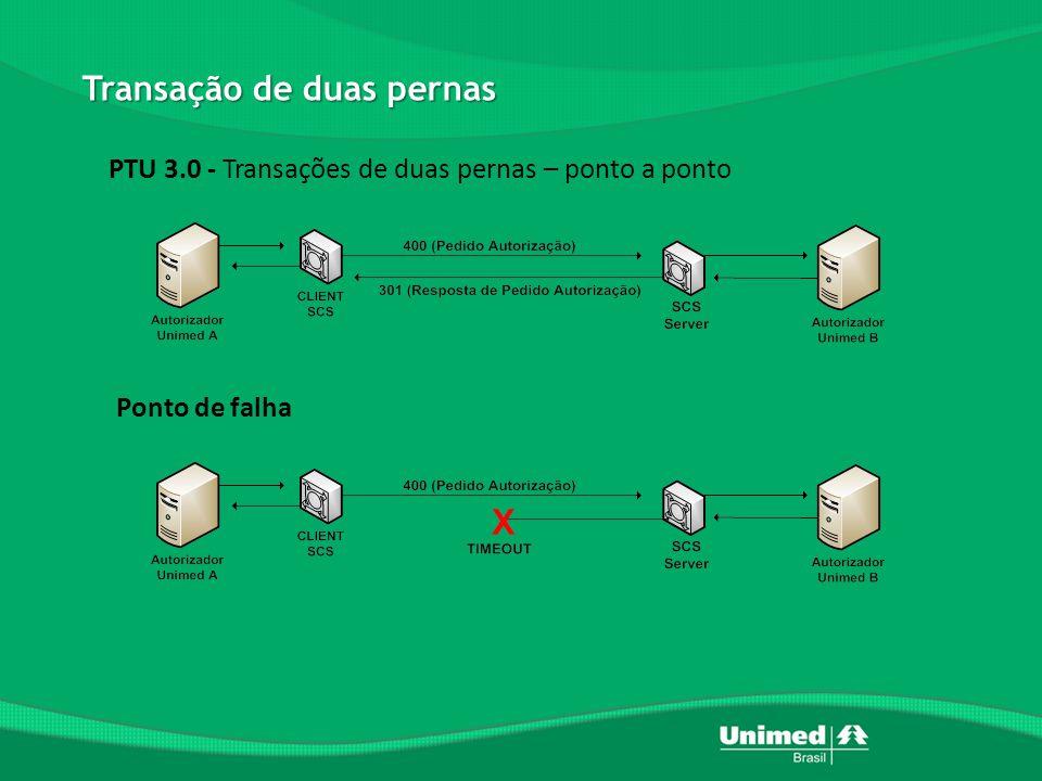 PTU Batch – A400 – Movimentação de Prestadores RN 190 – Área de Beneficiários : Como informar a rede para os meus produtos .
