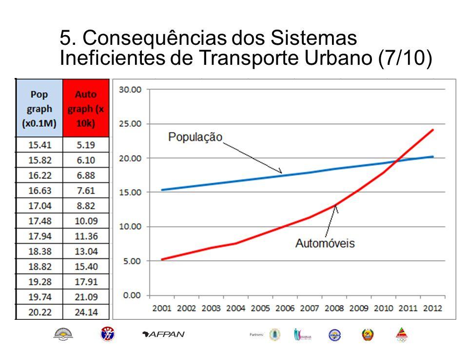 5. Consequências dos Sistemas Ineficientes de Transporte Urbano (7/10)