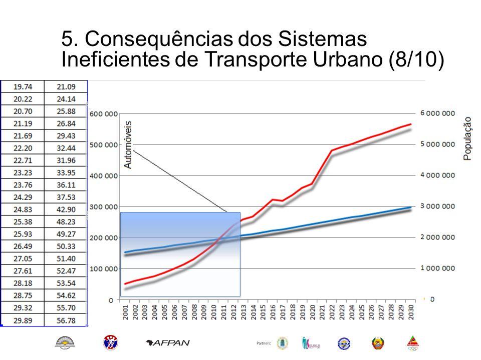 5. Consequências dos Sistemas Ineficientes de Transporte Urbano (8/10)