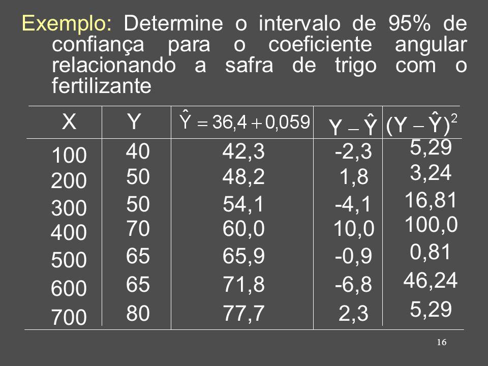 16 Exemplo: Determine o intervalo de 95% de confiança para o coeficiente angular relacionando a safra de trigo com o fertilizante 100 200 300 400 500