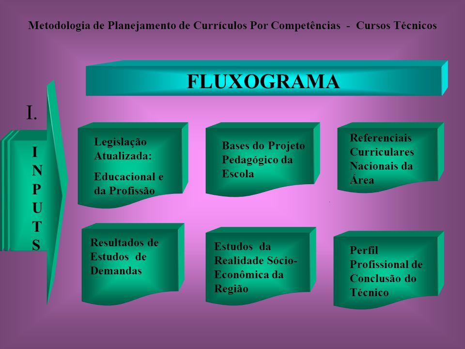 Metodologia de Planejamento de Currículos Por Competências - Cursos Técnicos FLUXOGRAMA INPUTSINPUTS Legislação Atualizada: Educacional e da Profissão