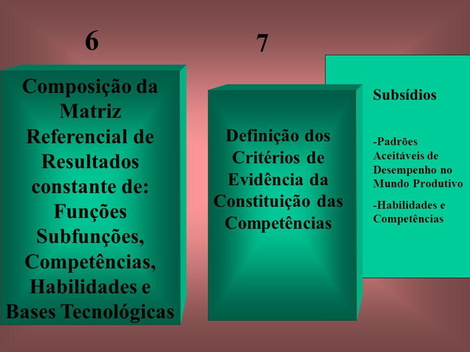 Composição da Matriz Referencial de Resultados constante de: Funções Subfunções, Competências, Habilidades e Bases Tecnológicas Definição dos Critérios de Evidência da Constituição das Competências Subsídios -Padrões Aceitáveis de Desempenho no Mundo Produtivo -Habilidades e Competências 6 7