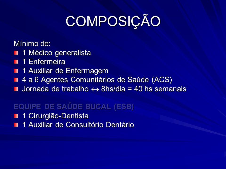 COMPOSIÇÃO Mínimo de: 1 Médico generalista 1 Enfermeira 1 Auxiliar de Enfermagem 4 a 6 Agentes Comunitários de Saúde (ACS) Jornada de trabalho  8hs/d