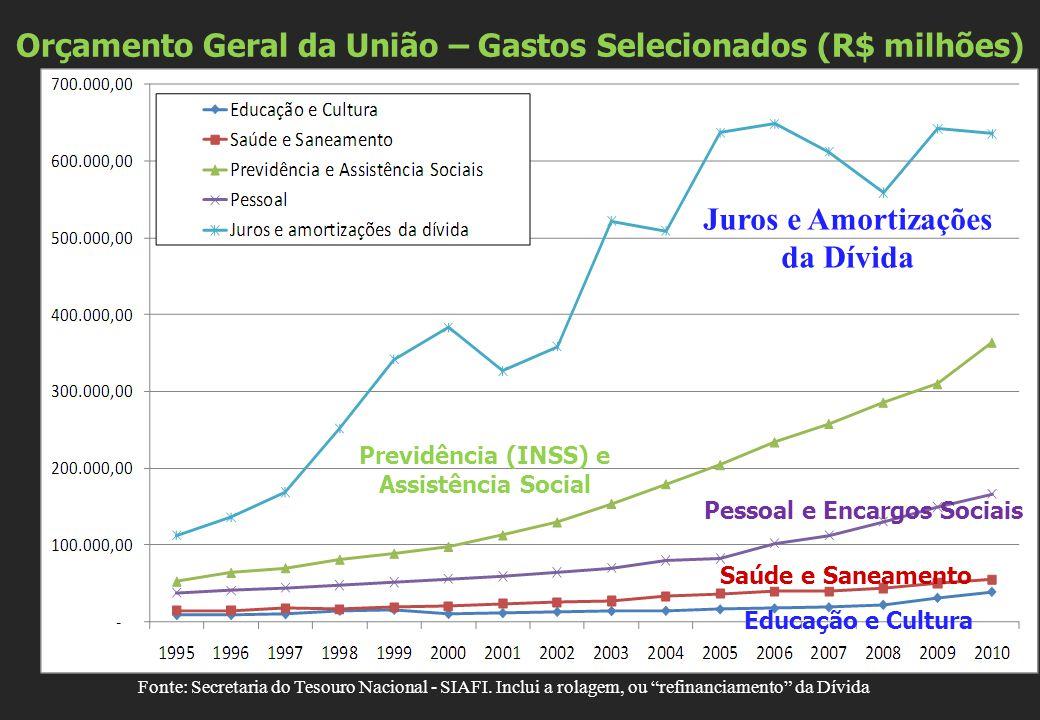 """Orçamento Geral da União – Gastos Selecionados (R$ milhões) Fonte: Secretaria do Tesouro Nacional - SIAFI. Inclui a rolagem, ou """"refinanciamento"""" da D"""