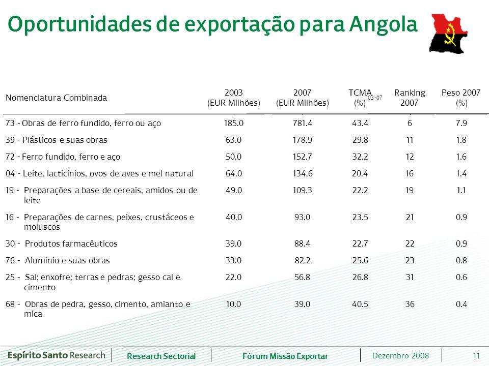 Research SectorialFórum Missão Exportar 11Dezembro 2008 Oportunidades de exportação para Angola Nomenclatura Combinada 2003 (EUR Milhões) 2007 (EUR Milhões) TCMA 03-07 (%) Ranking 2007 Peso 2007 (%) 73- Obras de ferro fundido, ferro ou aço 185.0 781.4 43.4 6 7.9 39- Plásticos e suas obras 63.0 178.9 29.8 11 1.8 72- Ferro fundido, ferro e aço 50.0152.7 32.2 12 1.6 04- Leite, lacticínios, ovos de aves e mel natural 64.0 134.6 20.4 16 1.4 19- Preparações a base de cereais, amidos ou de leite 49.0 109.3 22.2 19 1.1 16- Preparações de carnes, peixes, crustáceos e moluscos 40.0 93.0 23.5 21 0.9 30- Produtos farmacêuticos 39.0 88.4 22.7 22 0.9 76- Alumínio e suas obras 33.0 82.2 25.6 23 0.8 25- Sal; enxofre; terras e pedras; gesso cal e cimento 22.0 56.8 26.8 31 0.6 68- Obras de pedra, gesso, cimento, amianto e mica 10.0 39.0 40.5 36 0.4