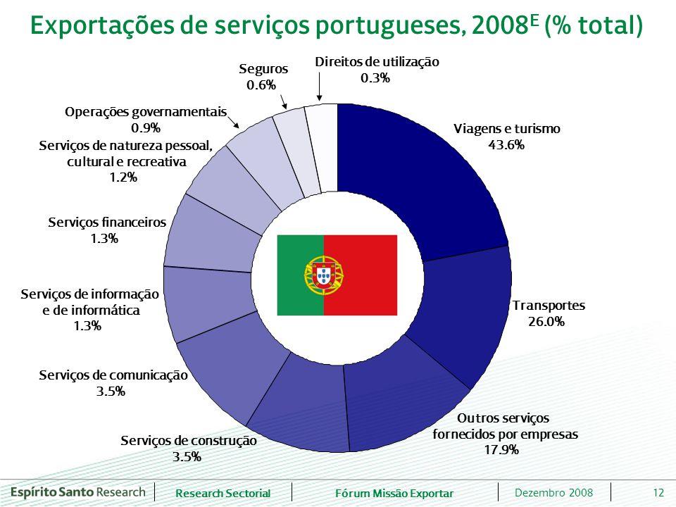 Research SectorialFórum Missão Exportar 12Dezembro 2008 Exportações de serviços portugueses, 2008 E (% total) Viagens e turismo 43.6% Transportes 26.0% Outros serviços fornecidos por empresas 17.9% Serviços de construção 3.5% Serviços de comunicação 3.5% Serviços de informação e de informática 1.3% Serviços financeiros 1.3% Serviços de natureza pessoal, cultural e recreativa 1.2% Operações governamentais 0.9% Seguros 0.6% Direitos de utilização 0.3%