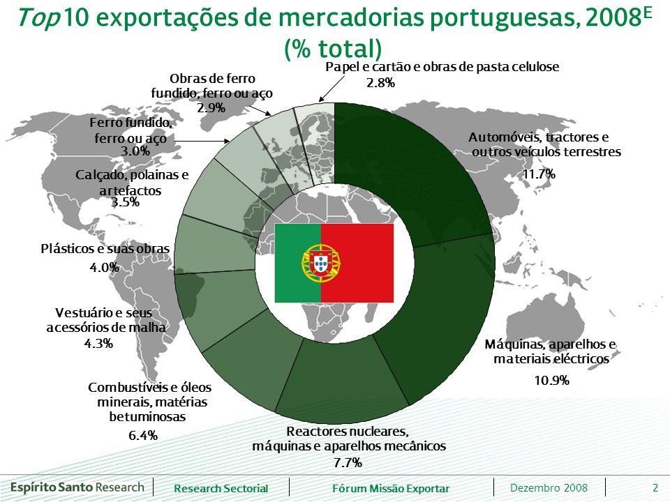 Fórum Missão Exportar 2Dezembro 2008 Top 10 exportações de mercadorias portuguesas, 2008 E (% total) Automóveis, tractores e outros veículos terrestres 11.7% Máquinas, aparelhos e materiais eléctricos 10.9% Reactores nucleares, máquinas e aparelhos mecânicos 7.7% 6.4% Combustíveis e óleos minerais, matérias betuminosas Vestuário e seus acessórios de malha 4.3% Plásticos e suas obras 4.0% Calçado, polainas e artefactos 3.5% Ferro fundido, ferro ou aço 3.0% Obras de ferro fundido, ferro ou aço 2.9% Papel e cartão e obras de pasta celulose 2.8%