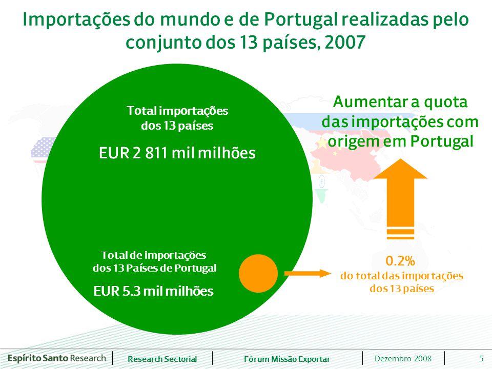 Research SectorialFórum Missão Exportar 5Dezembro 2008 Importações do mundo e de Portugal realizadas pelo conjunto dos 13 países, 2007 Total importações dos 13 países EUR 2 811 mil milhões Aumentar a quota das importações com origem em Portugal Total de importações dos 13 Países de Portugal EUR 5.3 mil milhões 0.2% do total das importações dos 13 países