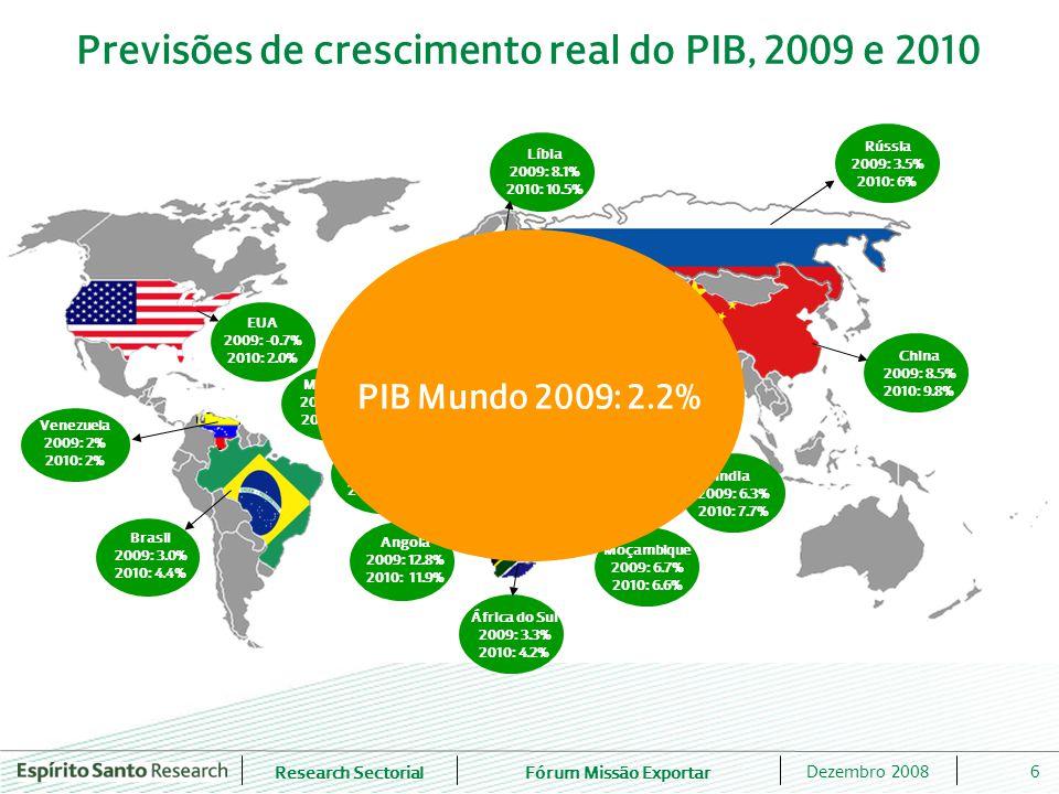 Research SectorialFórum Missão Exportar 6Dezembro 2008 Previsões de crescimento real do PIB, 2009 e 2010 Brasil 2009: 3.0% 2010: 4.4% Angola 2009: 12.8% 2010: 11.9% EUA 2009: -0.7% 2010: 2.0% Marrocos 2009: 5.5% 2010: 5.8% África do Sul 2009: 3.3% 2010: 4.2% China 2009: 8.5% 2010: 9.8% Índia 2009: 6.3% 2010: 7.7% Rússia 2009: 3.5% 2010: 6% Moçambique 2009: 6.7% 2010: 6.6% Argélia 2009: 4.5% 2010: 5.1% Líbia 2009: 8.1% 2010: 10.5% Venezuela 2009: 2% 2010: 2% Emiratos Árabes Unidos 2009: 6.0% 2010: 5.6% PIB Mundo 2009: 2.2%