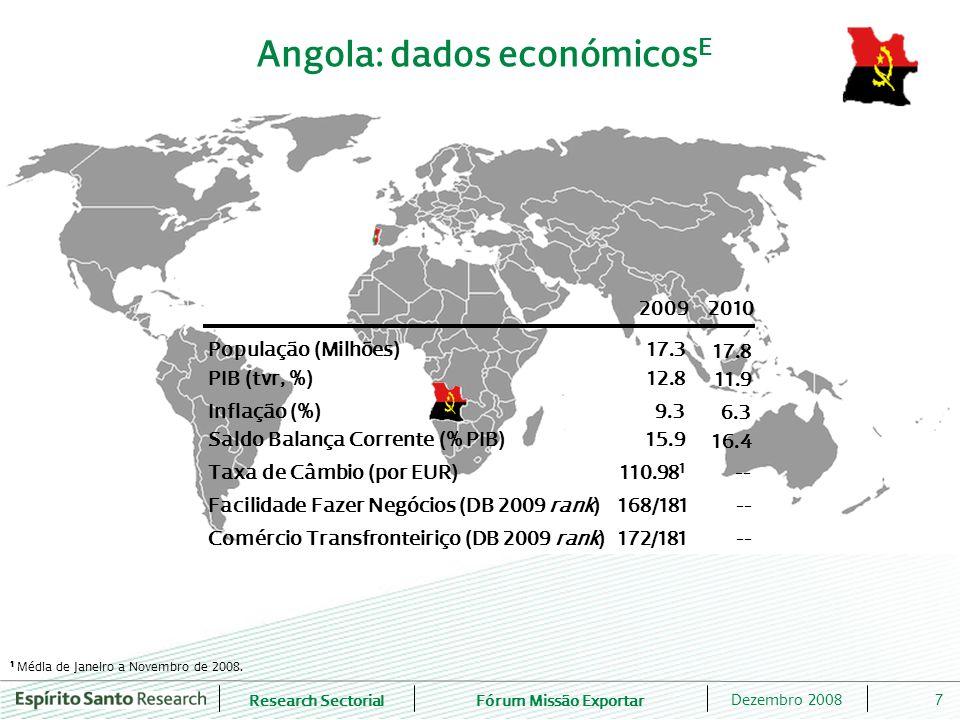 Research SectorialFórum Missão Exportar 7Dezembro 2008 Angola: dados económicos E 20092010 PIB (tvr, %)12.8 Inflação (%)9.3 População (Milhões)17.3 Saldo Balança Corrente (% PIB)15.9 Taxa de Câmbio (por EUR)110.98 1 Facilidade Fazer Negócios (DB 2009 rank)168/181 Comércio Transfronteiriço (DB 2009 rank)172/181 11.9 6.3 17.8 16.4 -- 1 Média de Janeiro a Novembro de 2008.