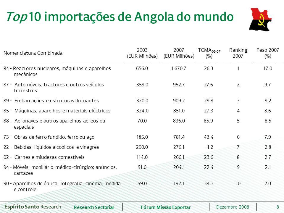 Research SectorialFórum Missão Exportar 9Dezembro 2008 Top 10 importações de Angola de Portugal Nomenclatura Combinada 2003 (EUR Milhões) 2007 (EUR Milhões) TCMA 03-07 (%) Ranking 2007 Peso 2007 (%) 84- Reactores nucleares, máquinas e aparelhos mecânicos 83.6 319.3 39.8 1 19.0 85- Máquinas, aparelhos e materiais eléctricos 81.4 185.6 22.9 2 11.1 22- Bebidas, líquidos alcoólicos e vinagres 84.9 157.6 16.7 3 9.4 87- Automóveis, tractores e outros veículos terrestres 54.6 138.6 26.2 4 8.3 94- Móveis; mobiliário médico - cirúrgico; anúncios, cartazes 32.3 101.3 33.1 5 6.0 73- Obras de ferro fundido, ferro ou aço 18.5 83.7 45.8 6 5.0 16- Preparações de carnes, peixes, crustáceos e moluscos 20.0 51.9 27.0 7 3.1 39- Plásticos e suas obras 13.6 48.4 37.4 8 2.9 48- Papel e cartão, e suas obras; obras de pasta celulose 18.3 34.8 17.3 9 2.1 30- Produtos farmacêuticos 18.4 33.7 16.4 10 2.0