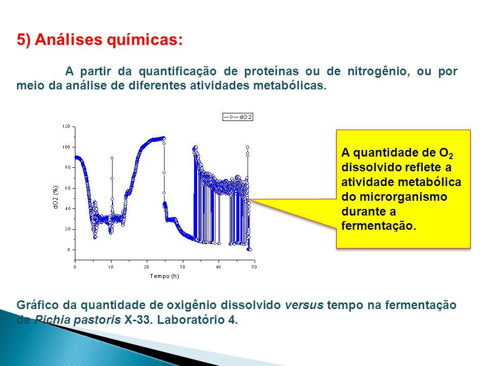 5) Análises químicas: A partir da quantificação de proteínas ou de nitrogênio, ou por meio da análise de diferentes atividades metabólicas.