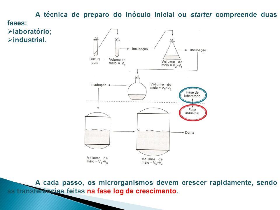 A técnica de preparo do inóculo inicial ou starter compreende duas fases:  laboratório;  industrial.