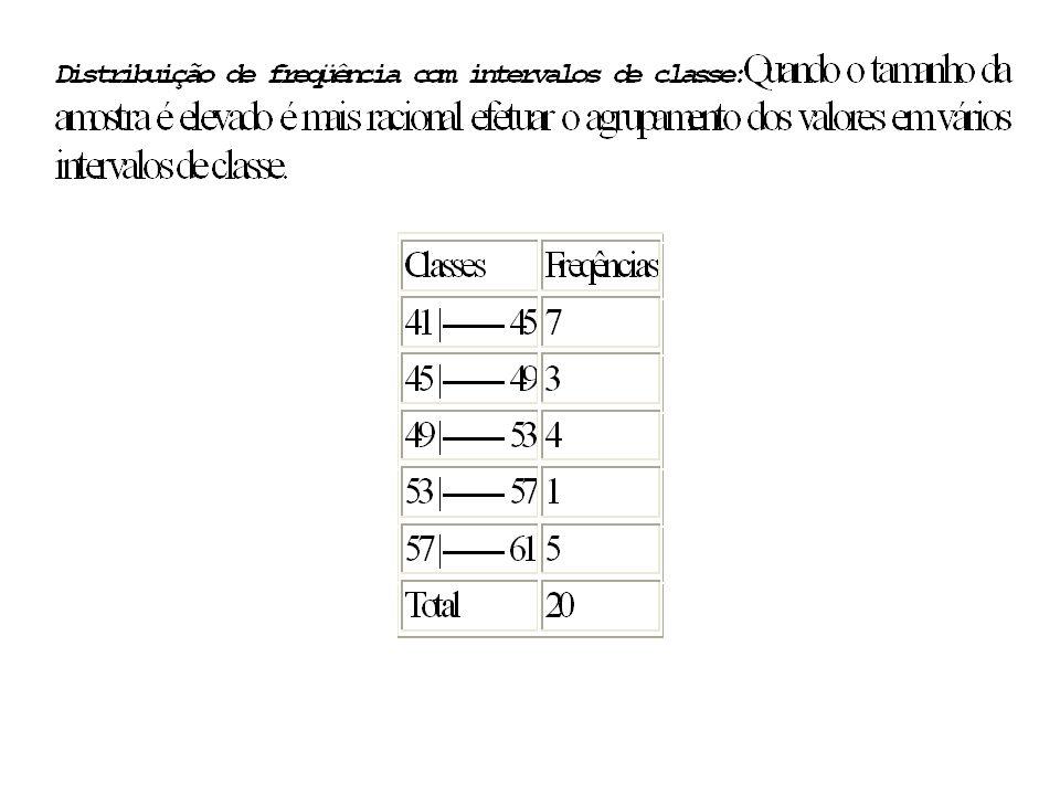 ELEMENTOS DE UMA DISTRIBUIÇÃO DE FREQUÊNCIA (com intervalos de classe): •CLASSE: são os intervalos de variação da variável e é simbolizada por i e o número total de classes simbolizada por k.