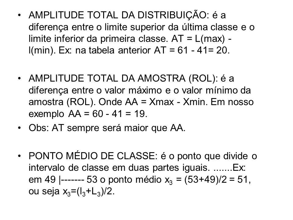 •AMPLITUDE TOTAL DA DISTRIBUIÇÃO: é a diferença entre o limite superior da última classe e o limite inferior da primeira classe. AT = L(max) - l(min).