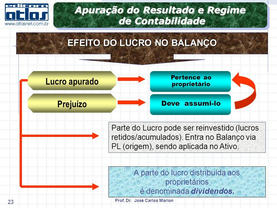 Prof.Dr. José Carlos Marion 23 Parte do Lucro pode ser reinvestido (lucros retidos/acumulados).