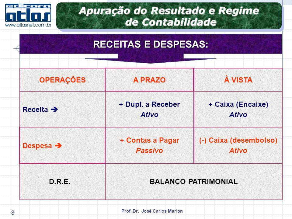 Prof.Dr. José Carlos Marion 19 Exemplo: Admita-se que a Cia.