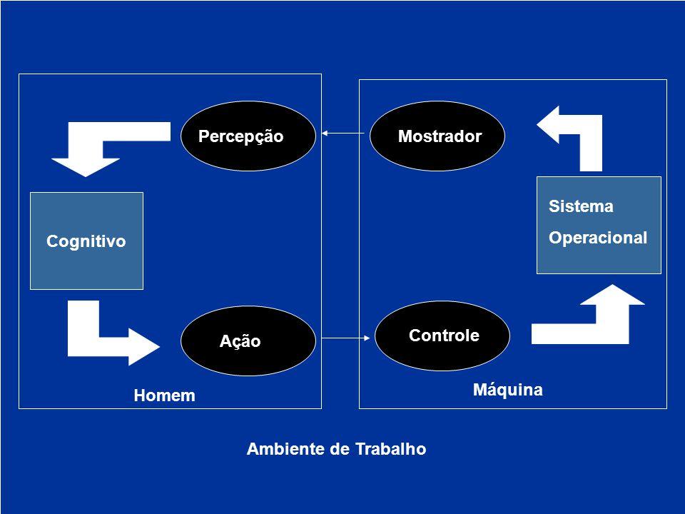 Cognitivo Sistema Operacional MostradorPercepção Ação Controle Homem Máquina Ambiente de Trabalho