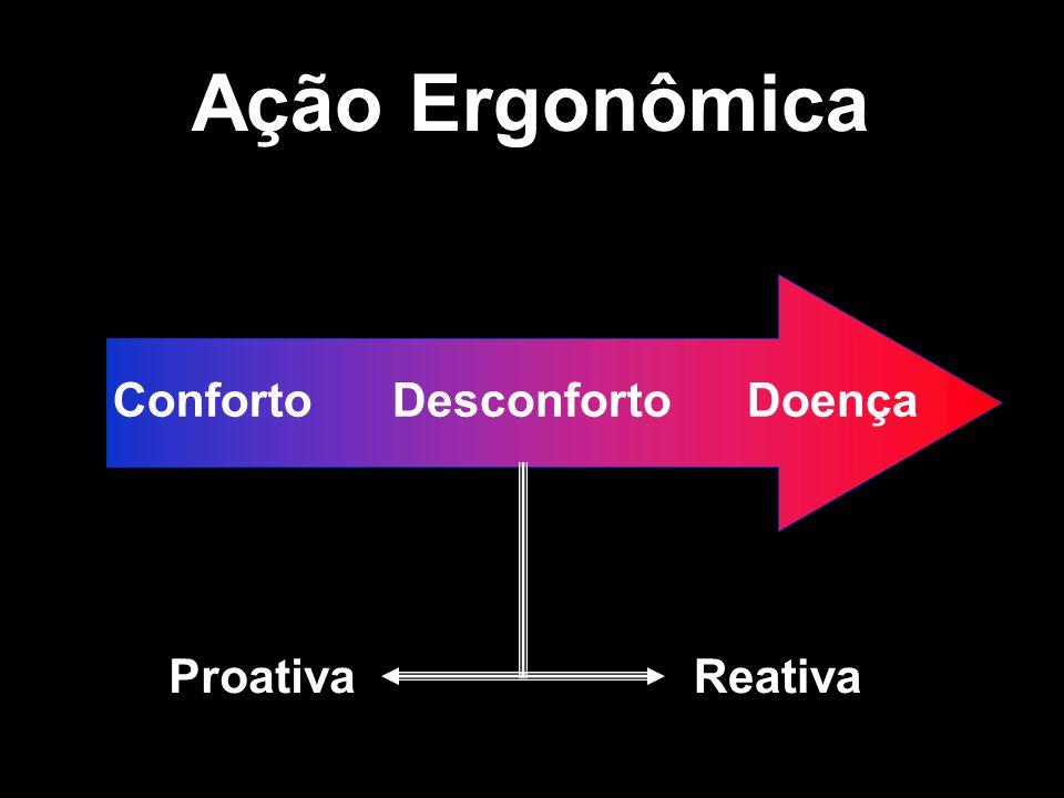 Ação Ergonômica ConfortoDesconfortoDoença ProativaReativa
