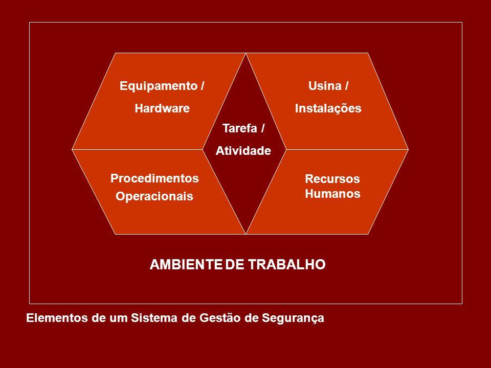 Tarefa / Atividade Equipamento / Hardware Usina / Instalações Recursos Humanos Procedimentos Operacionais AMBIENTE DE TRABALHO Elementos de um Sistema