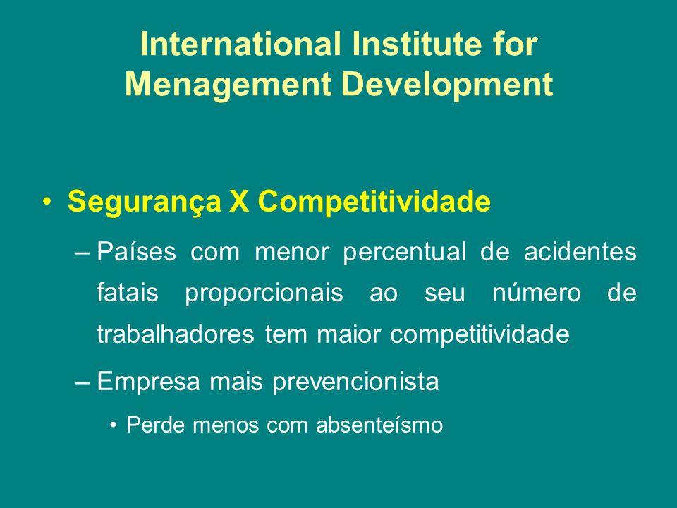 International Institute for Menagement Development •Segurança X Competitividade –Países com menor percentual de acidentes fatais proporcionais ao seu