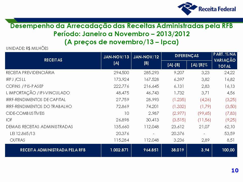 10 Desempenho da Arrecadação das Receitas Administradas pela RFB Período: Janeiro a Novembro – 2013/2012 (A preços de novembro/13 – Ipca)