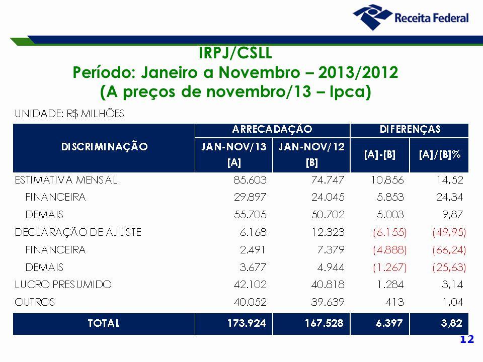 12 IRPJ/CSLL Período: Janeiro a Novembro – 2013/2012 (A preços de novembro/13 – Ipca)