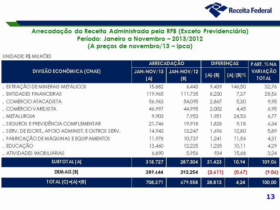 13 Arrecadação da Receita Administrada pela RFB (Exceto Previdenciária) Período: Janeiro a Novembro – 2013/2012 (A preços de novembro/13 – Ipca)
