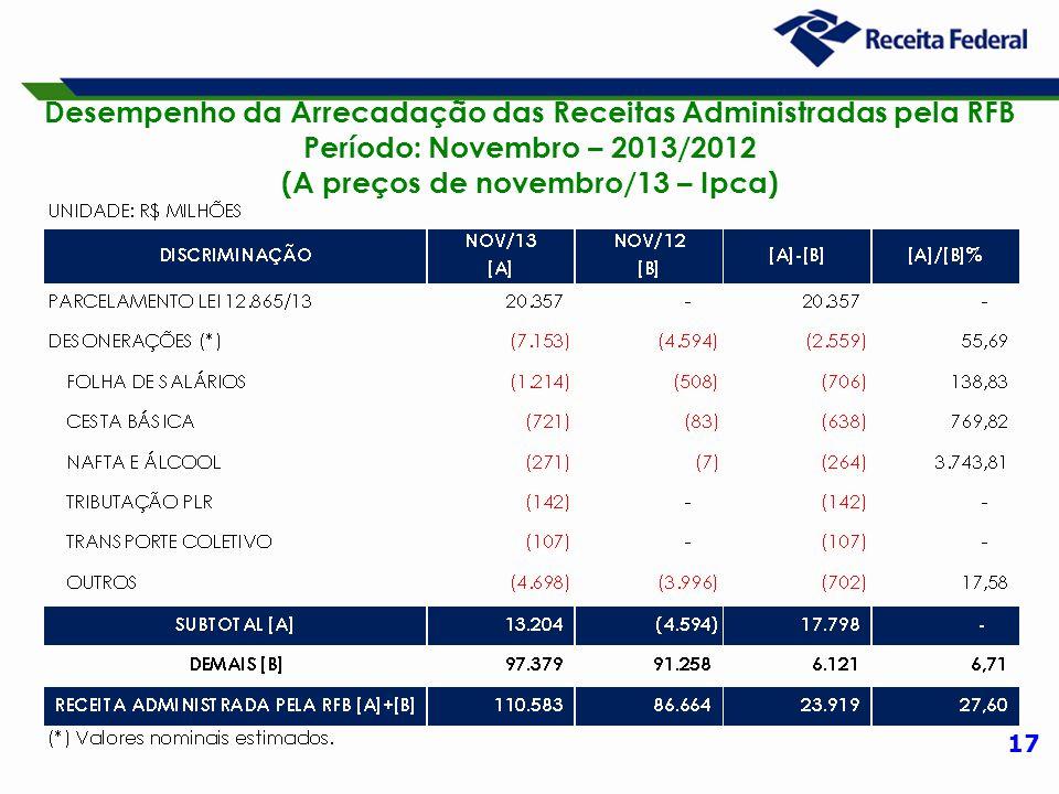 17 Desempenho da Arrecadação das Receitas Administradas pela RFB Período: Novembro – 2013/2012 (A preços de novembro/13 – Ipca)