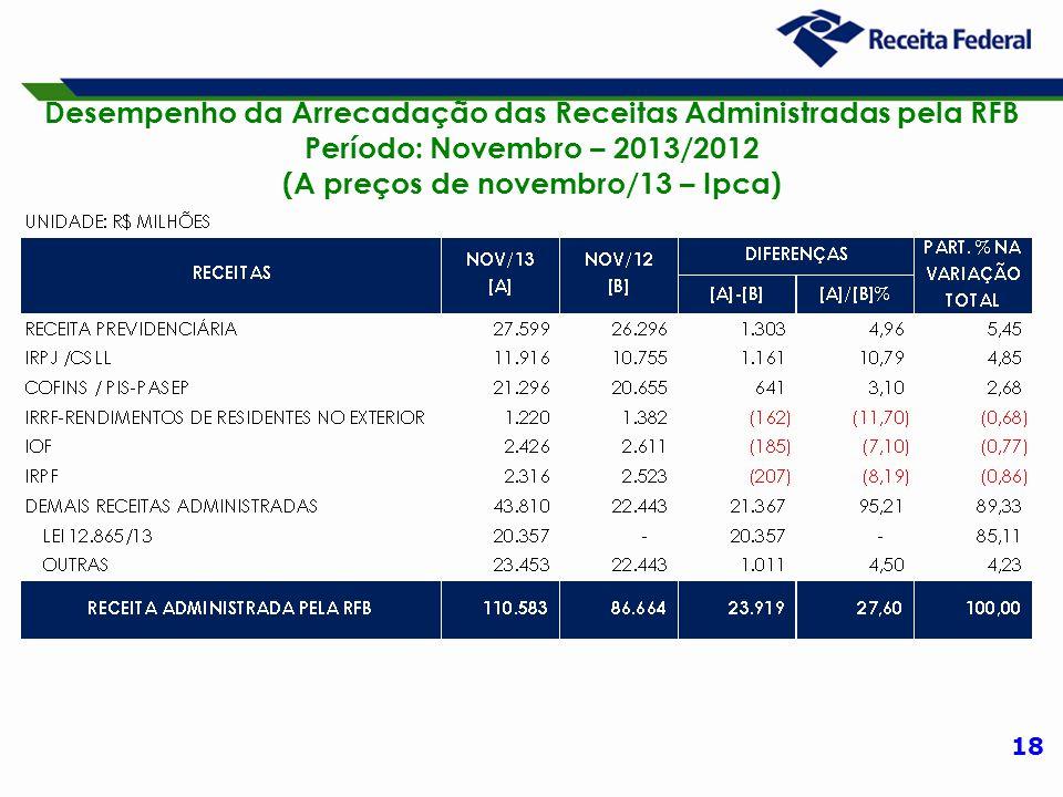 18 Desempenho da Arrecadação das Receitas Administradas pela RFB Período: Novembro – 2013/2012 (A preços de novembro/13 – Ipca)