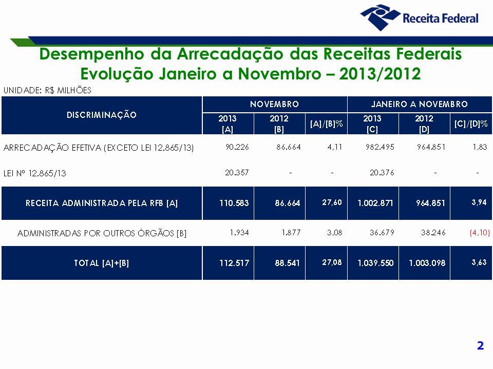 2 Desempenho da Arrecadação das Receitas Federais Evolução Janeiro a Novembro – 2013/2012