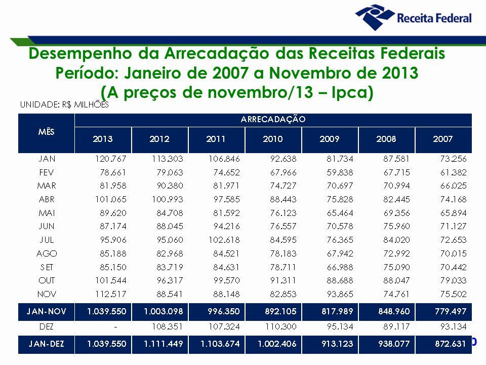 20 Desempenho da Arrecadação das Receitas Federais Período: Janeiro de 2007 a Novembro de 2013 (A preços de novembro/13 – Ipca)