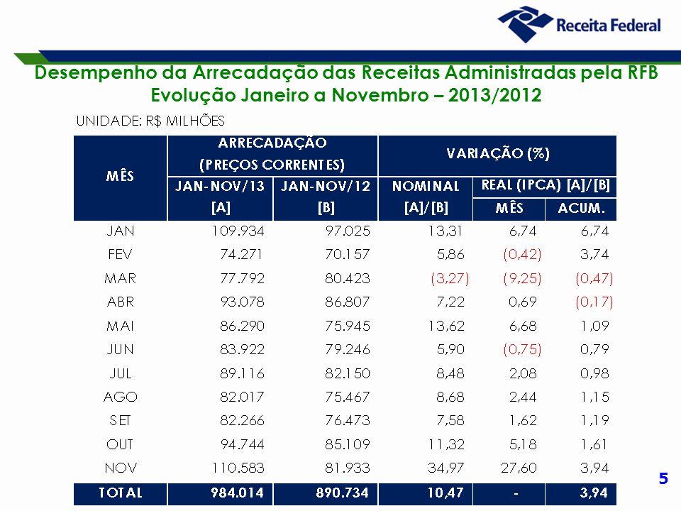 5 Desempenho da Arrecadação das Receitas Administradas pela RFB Evolução Janeiro a Novembro – 2013/2012